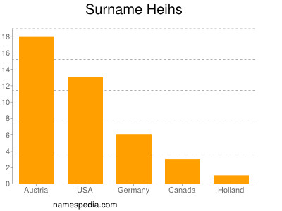 Surname Heihs