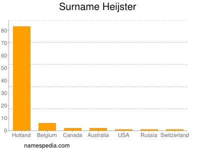 Surname Heijster