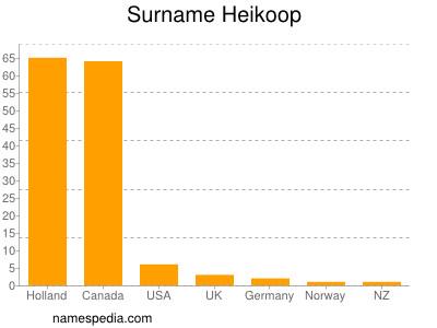 Surname Heikoop
