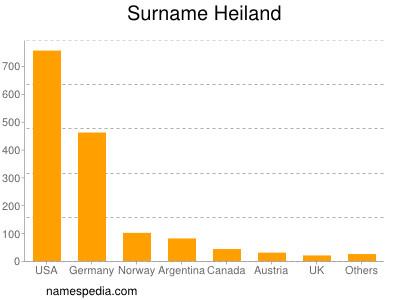 Surname Heiland