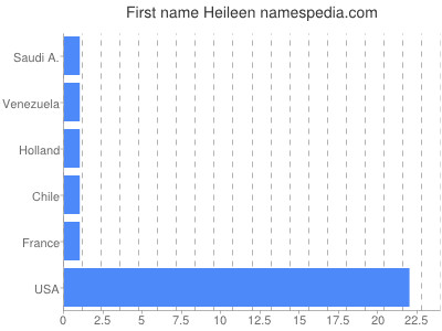 Given name Heileen