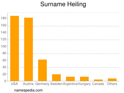 Surname Heiling