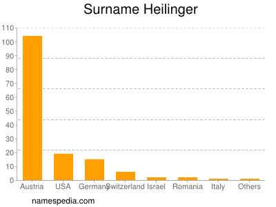 Surname Heilinger