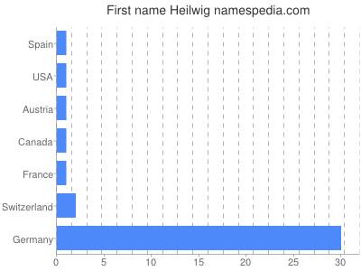 Given name Heilwig