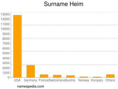 Surname Heim