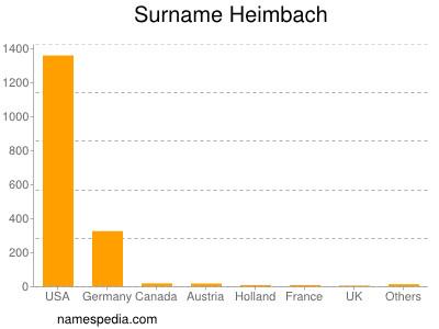 Surname Heimbach