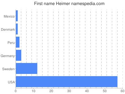 Given name Heimer