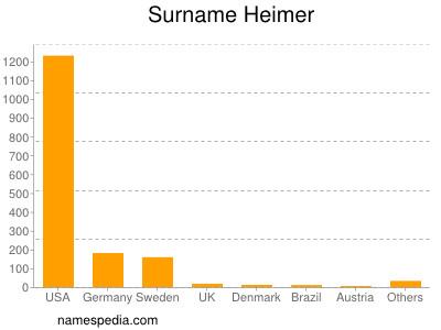Surname Heimer