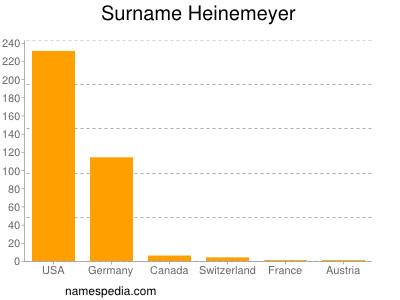 Surname Heinemeyer