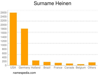 Surname Heinen