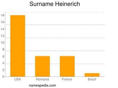 Surname Heinerich