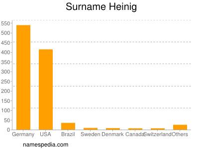 Surname Heinig