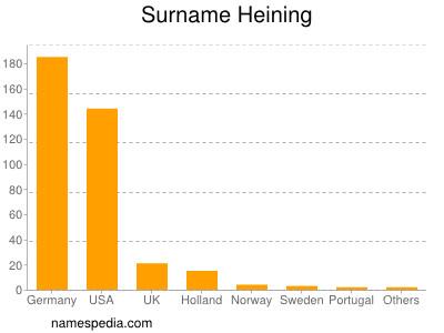 Surname Heining
