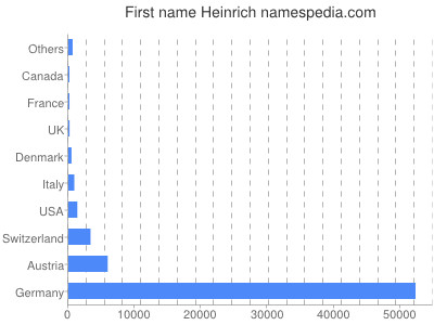 Given name Heinrich