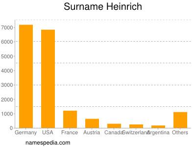 Surname Heinrich