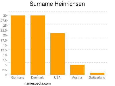 Surname Heinrichsen