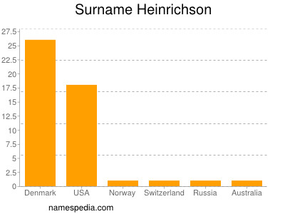 Surname Heinrichson