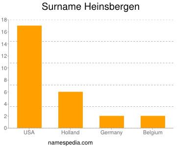 Surname Heinsbergen