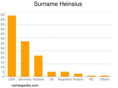 Surname Heinsius