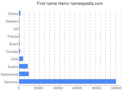 Given name Heinz