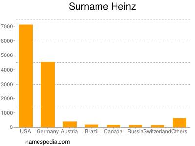 Surname Heinz