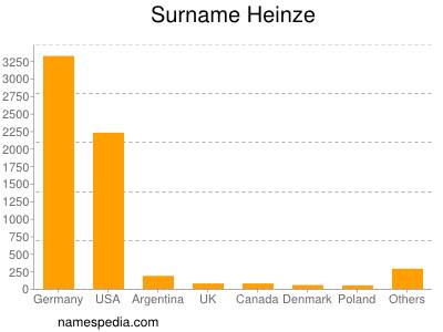 Surname Heinze