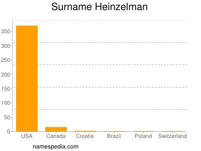 Surname Heinzelman
