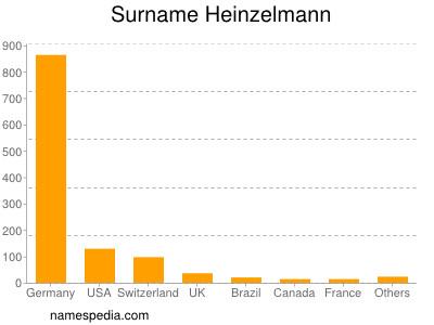 Surname Heinzelmann