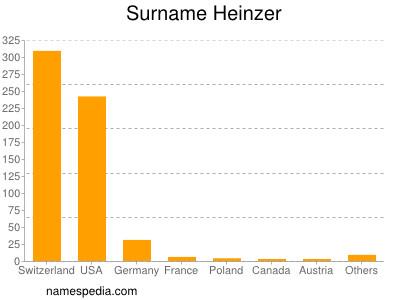 Surname Heinzer