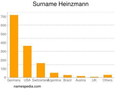 Surname Heinzmann