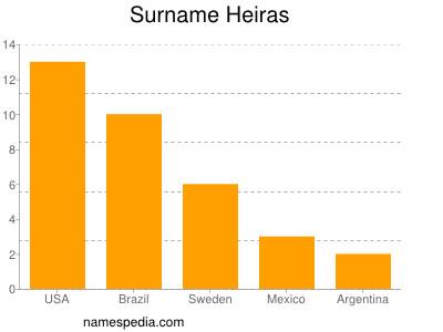 Surname Heiras