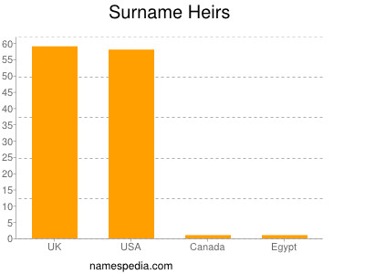 Surname Heirs