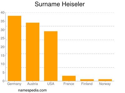 Surname Heiseler
