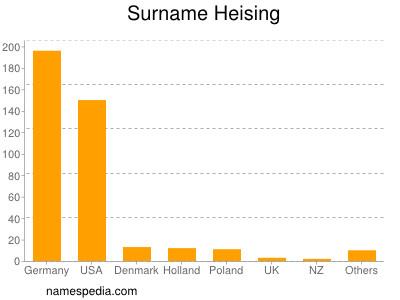 Surname Heising