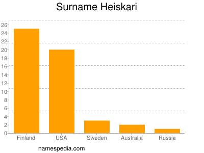 Surname Heiskari