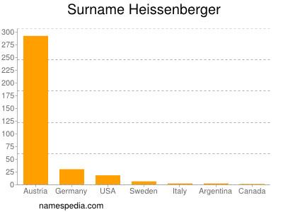 Surname Heissenberger