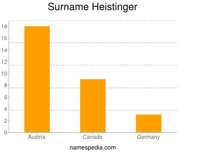 Surname Heistinger
