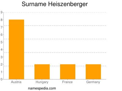Surname Heiszenberger