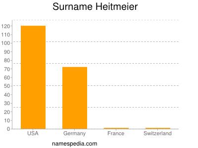 Surname Heitmeier