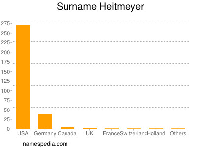 Surname Heitmeyer
