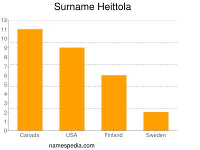 Surname Heittola