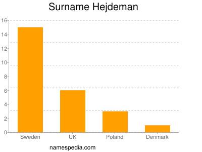 Surname Hejdeman