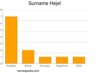 Surname Hejel