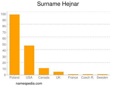 Surname Hejnar