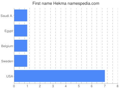 Given name Hekma