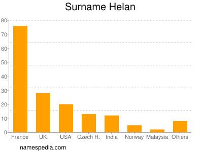 Surname Helan