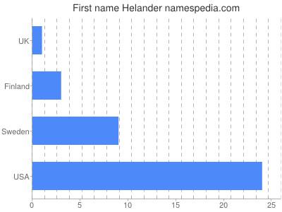 Given name Helander