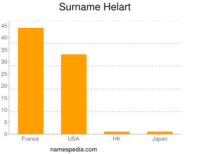 Surname Helart
