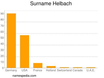 Surname Helbach