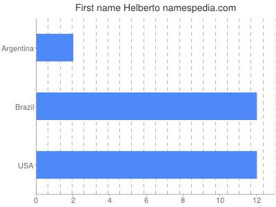 Given name Helberto